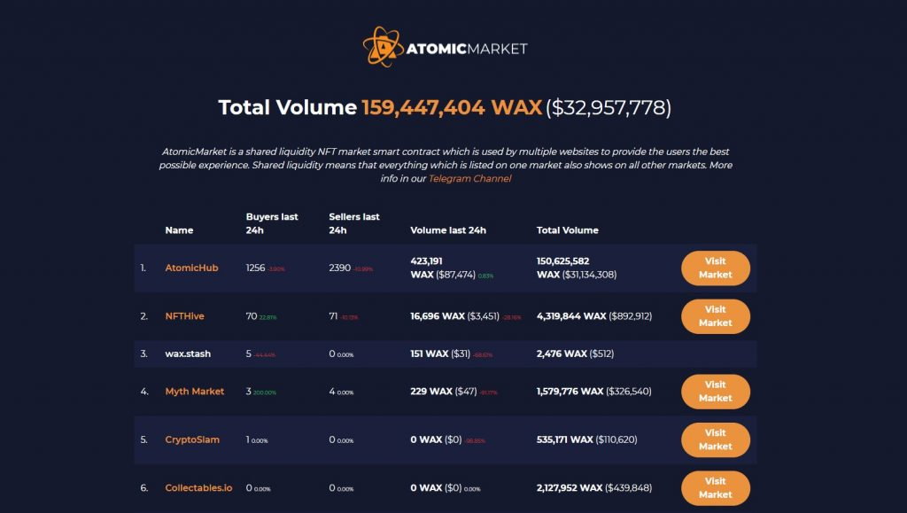 AtomicMarket - NFT Marketplaces